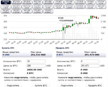 Bitcoin биржа