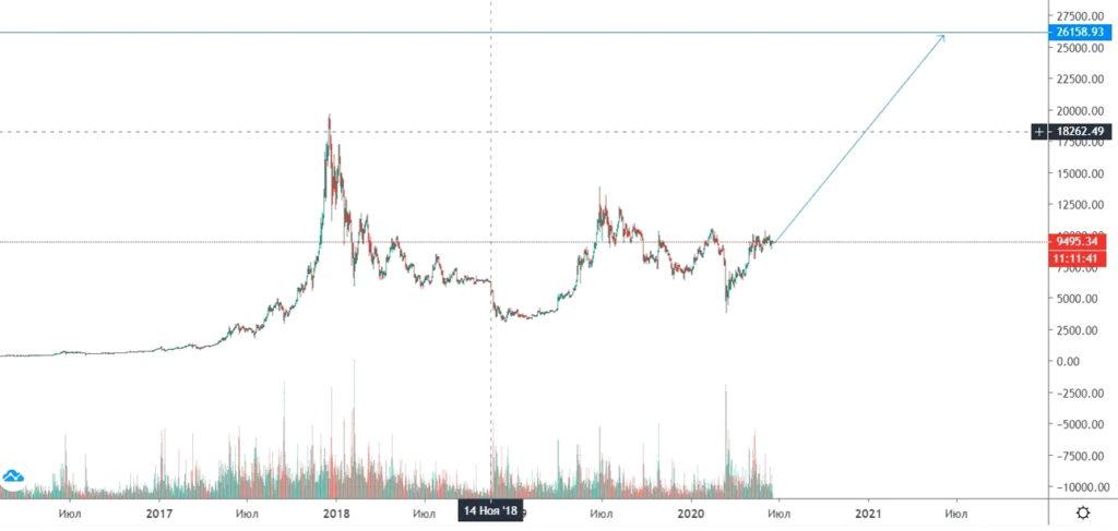 Bitcoin график