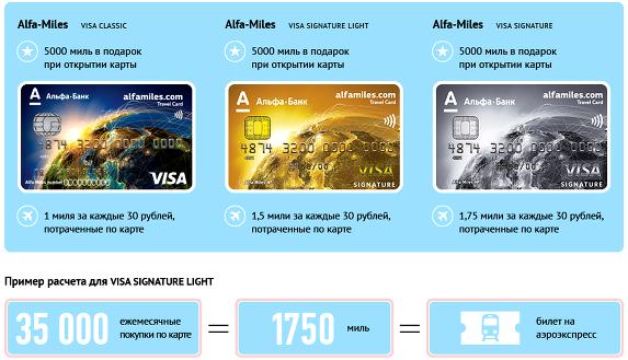 Акционные карты Альфа-Банка